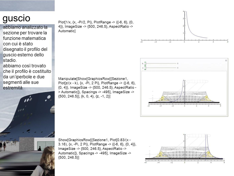 guscioPlot[1/x, {x, -Pi/2, Pi}, PlotRange -> {{-6, 6}, {0, 4}}, ImageSize -> {500, 246.5}, AspectRatio -> Automatic]